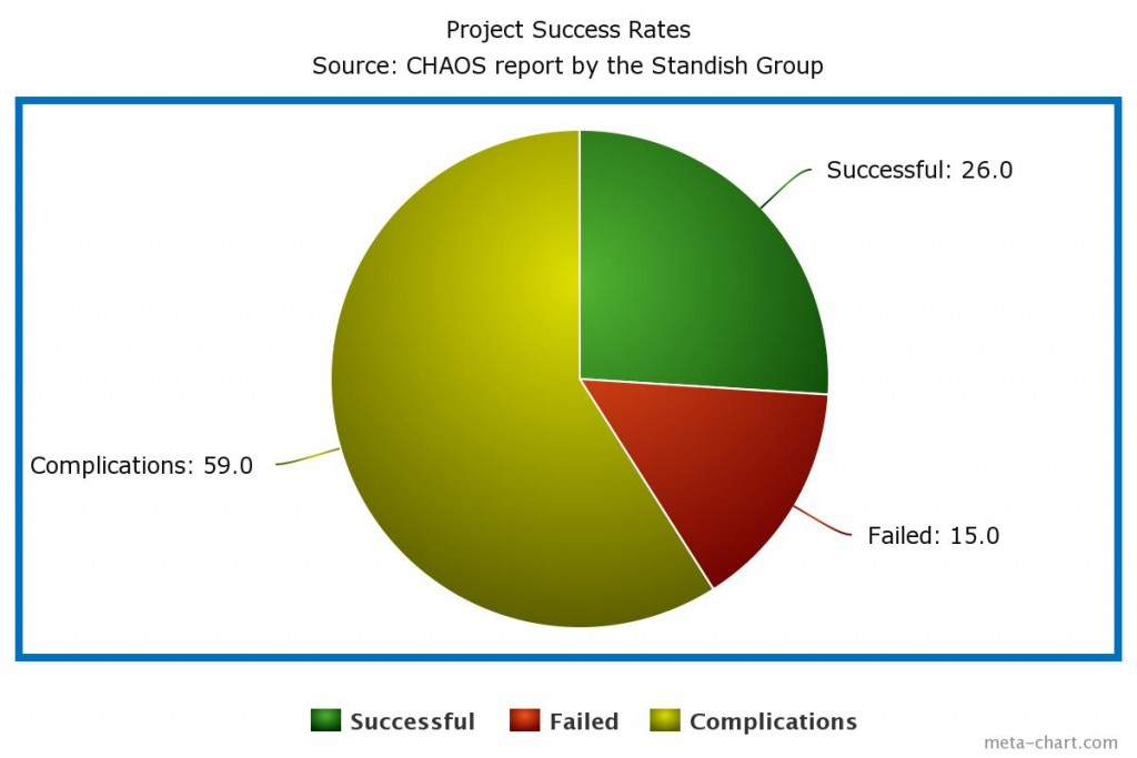 project-management-success-rates