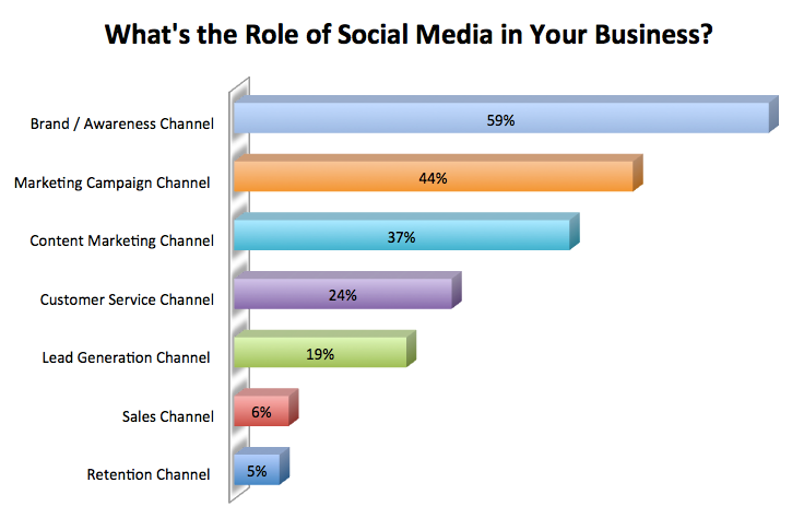 Whats-the-Role-of-Social-Media-in-Business