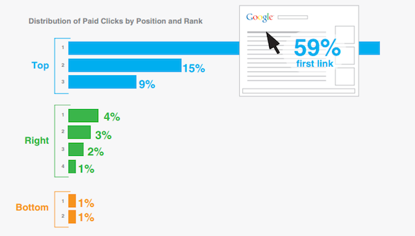 paid-clicks-by-position-rank