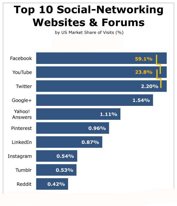 top-10-social-media-sites-20141