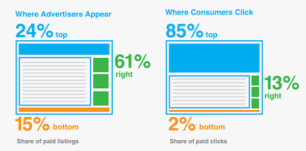 where-ads-appear-pay-per-click-advertising