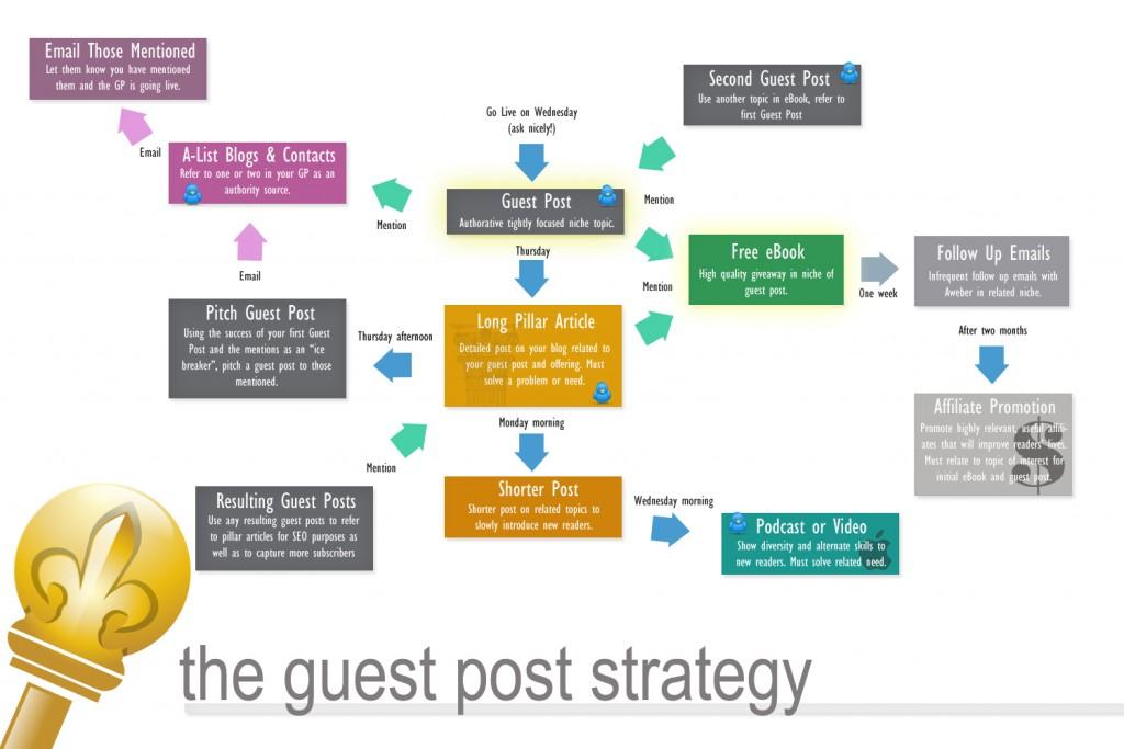 BlogTyrantGuestPostStrategy
