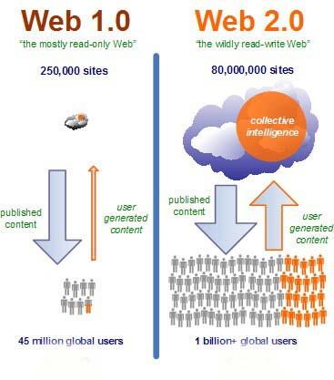 web-2.0-concept-21dkl9m