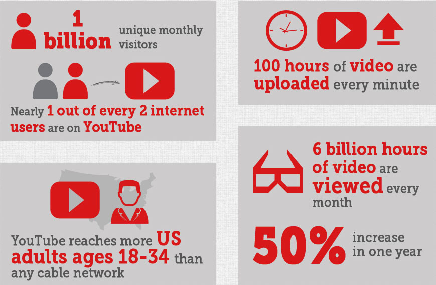 youtube-the-2nd-largest-search-engine-infographic