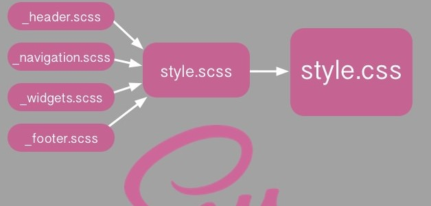 Sass-compile-into-css