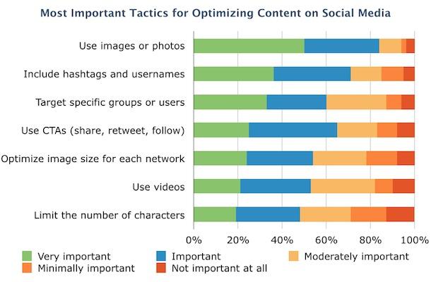 Image Source: Content Marketing Institute