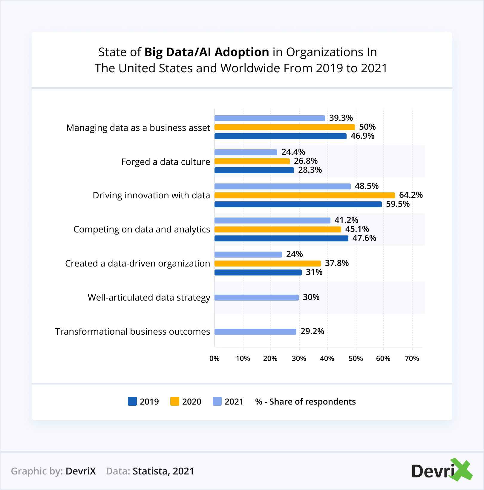 AI Adoption in Organizations In The United States
