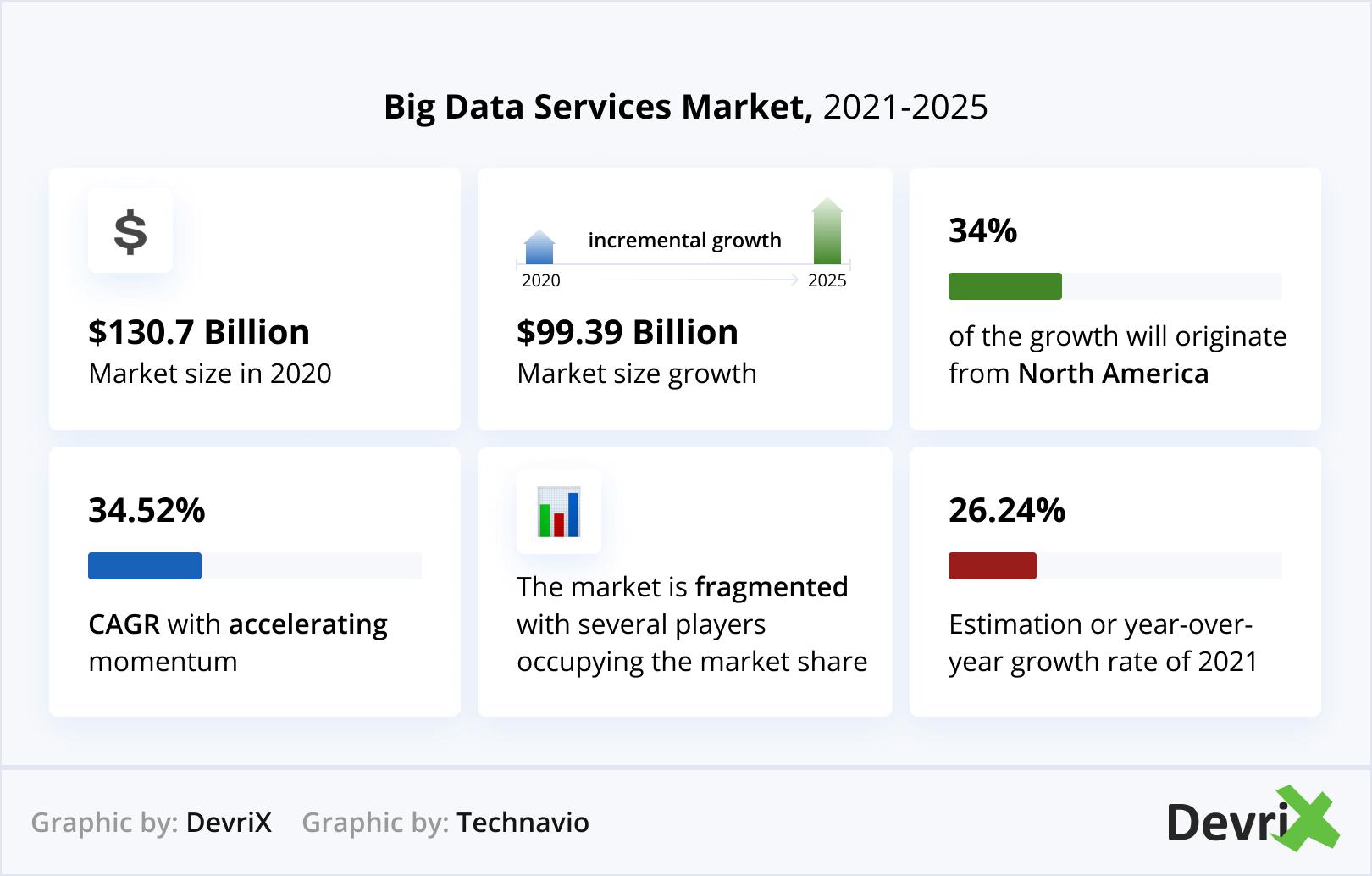 Big Data Services Market 2021-2025