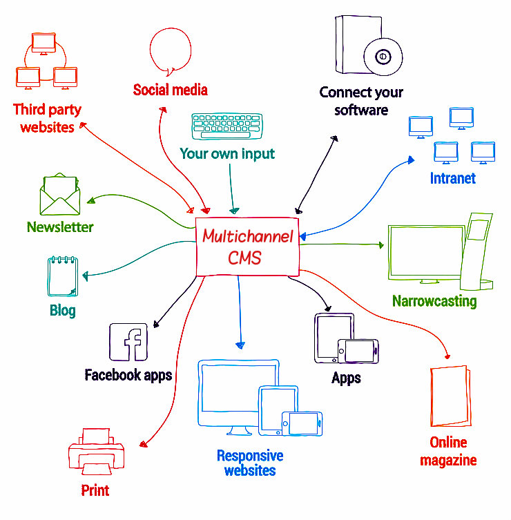 Multichannel CMS