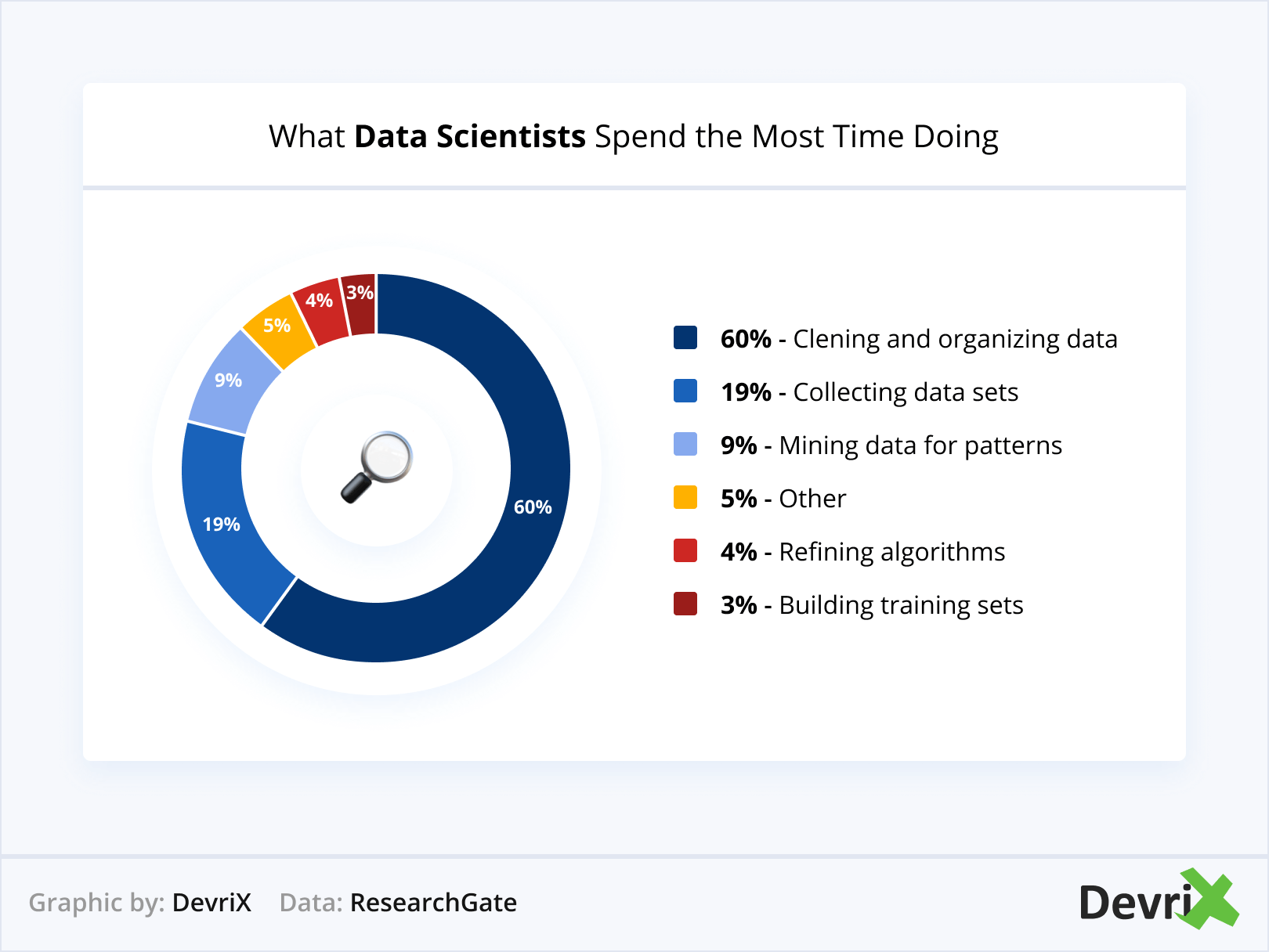 What Data Scientists Spend the Most Time Doing