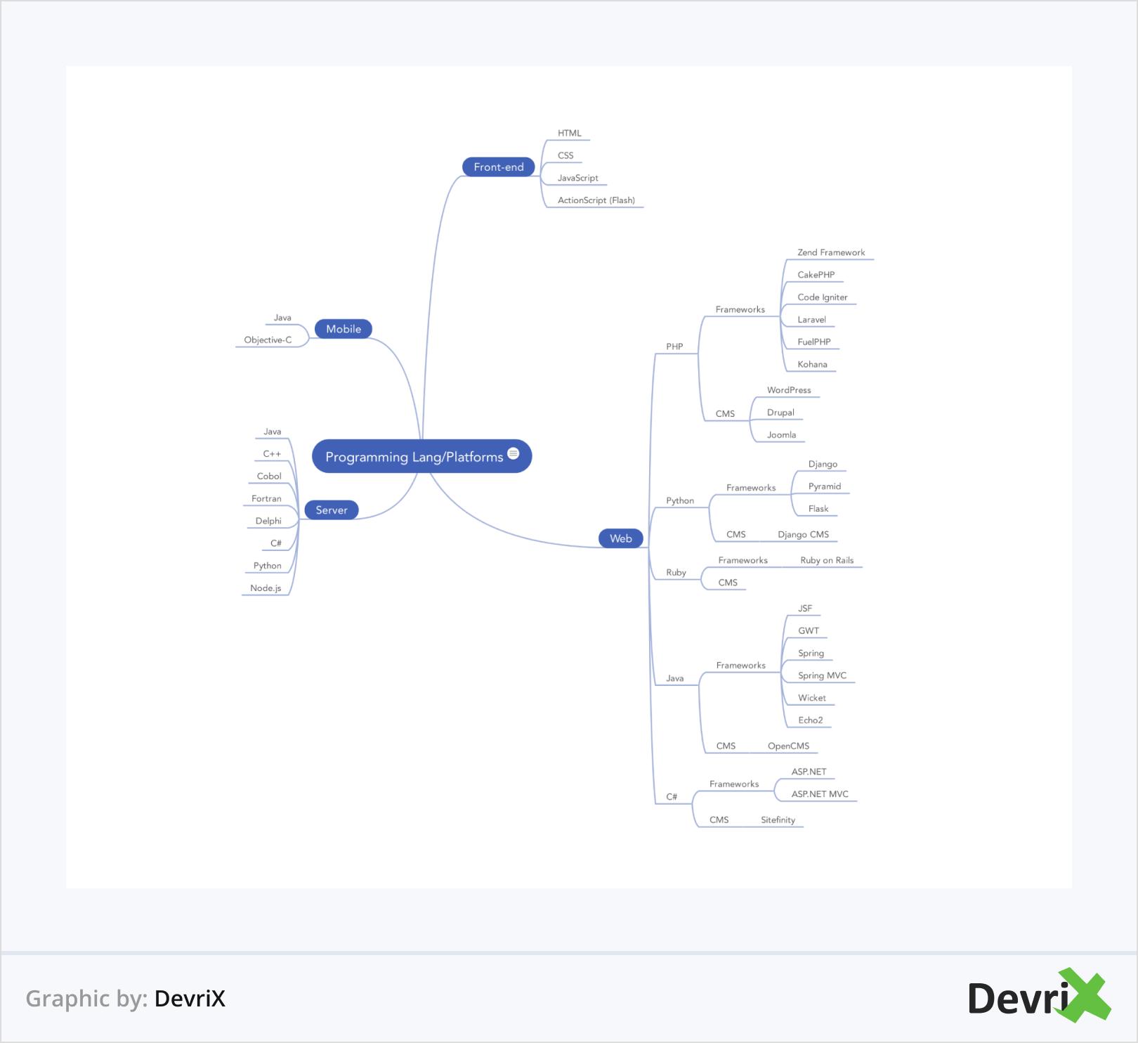 Programming Lang and Platforms