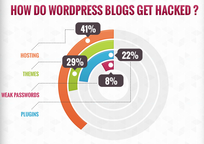 how do WordPress blogs get hacked statistic
