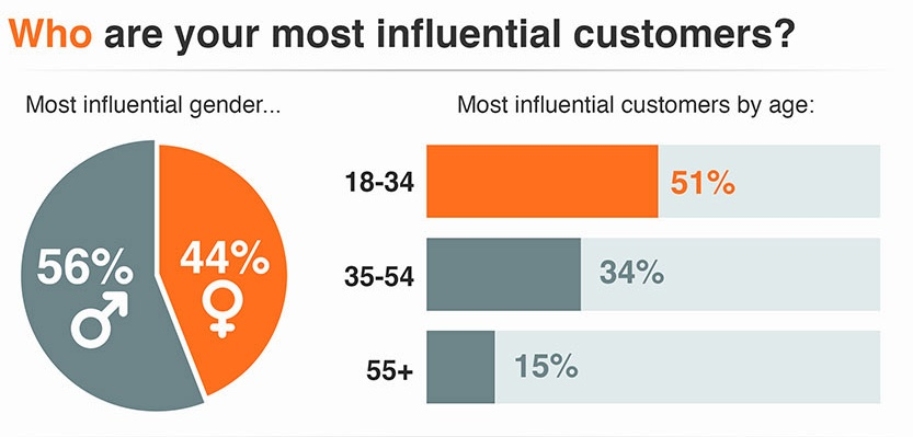 influential customers