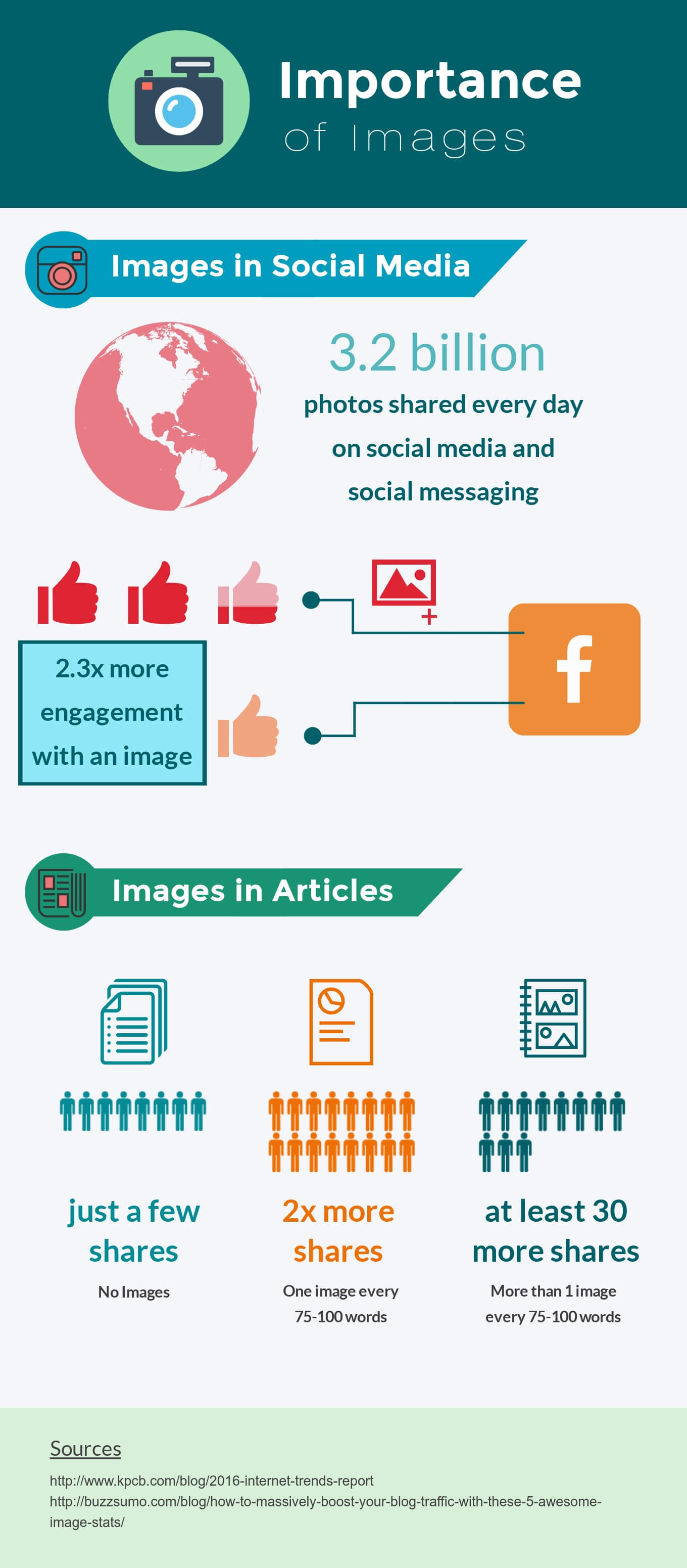 The importance of images in articles and social media