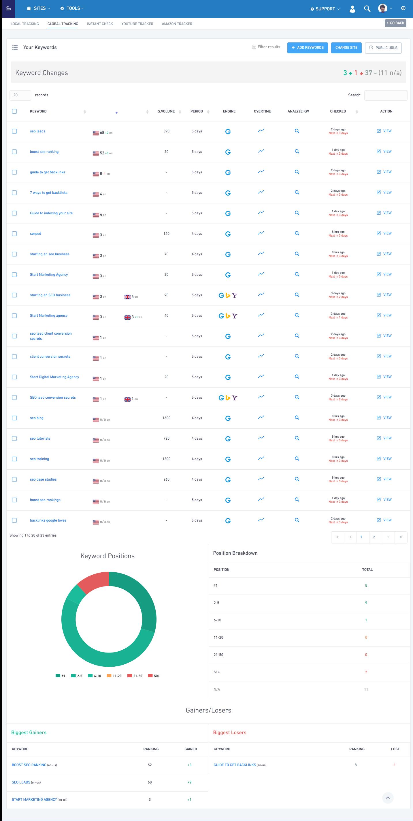 data and metrics 'Global Tracker'