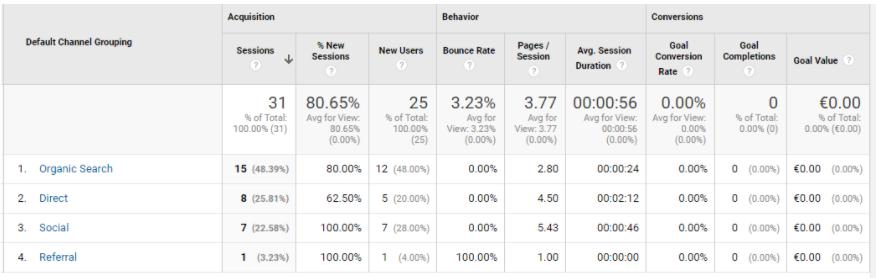 GA traffic sources useful ecommerce metrics