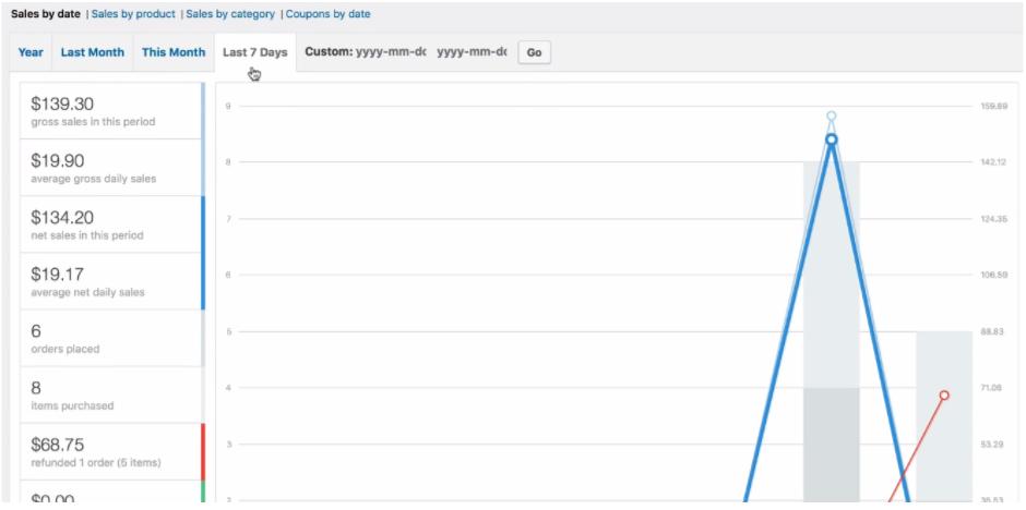 WooCommerce orders placed useful ecommerce metrics
