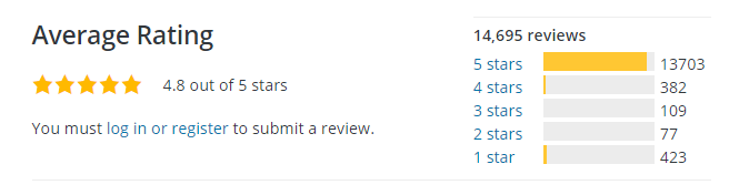 Screenshot of a plugin's average user rating