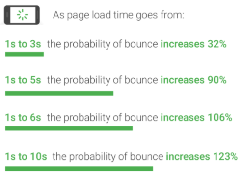 speed and bounce rate