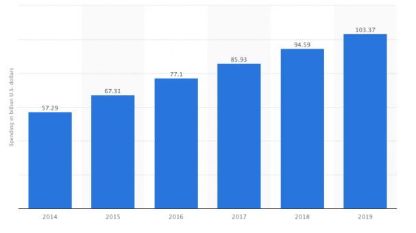 Growth in digital marketing spending
