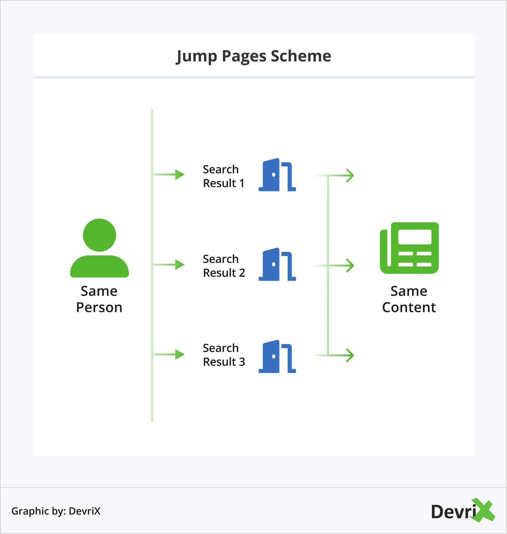 Jump Pages Scheme