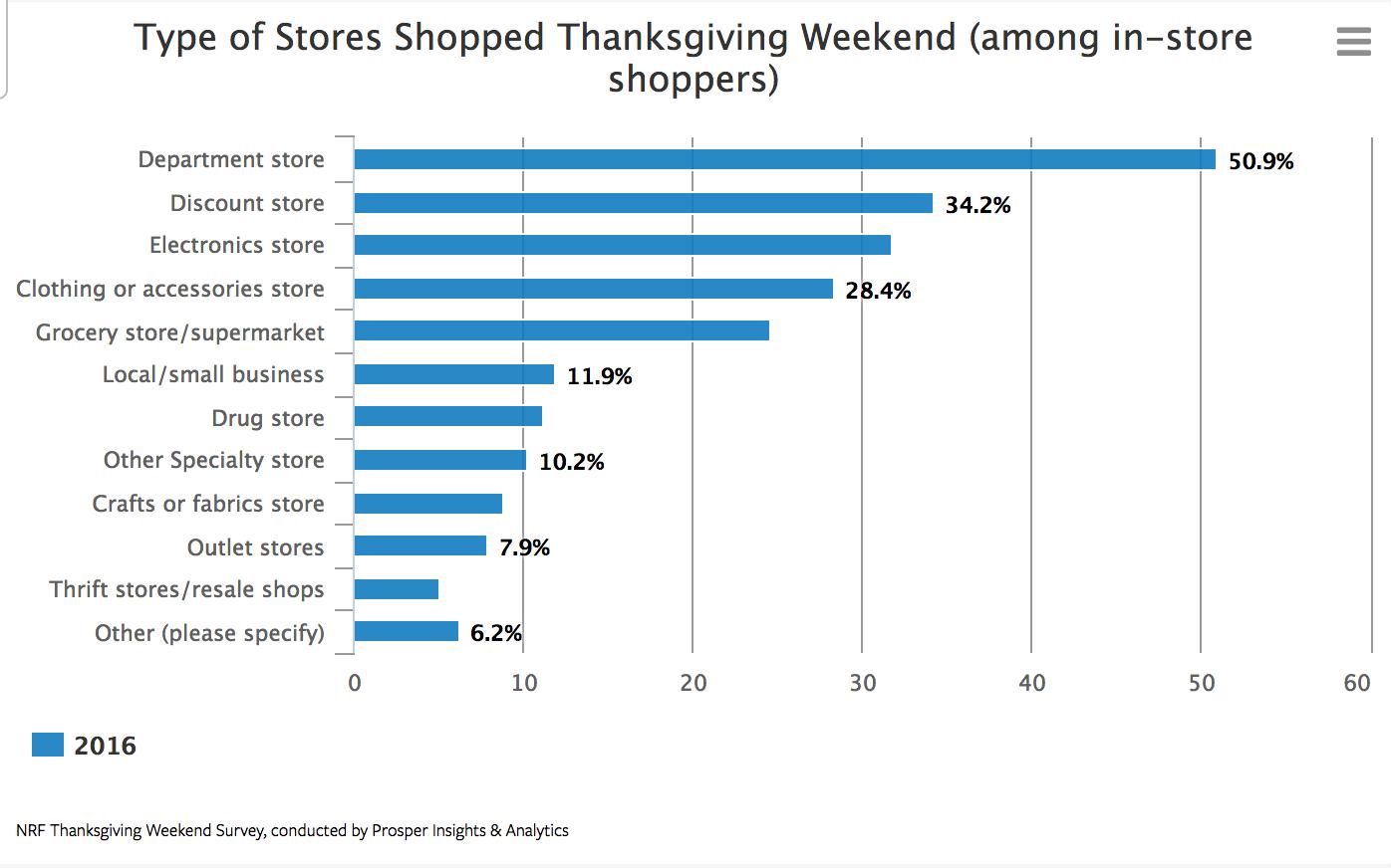 Thanksgiving Weekend Survey