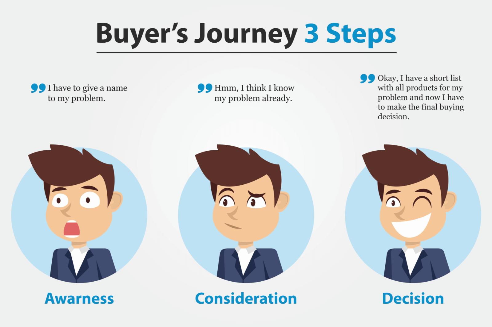Buyer Journey 3 steps