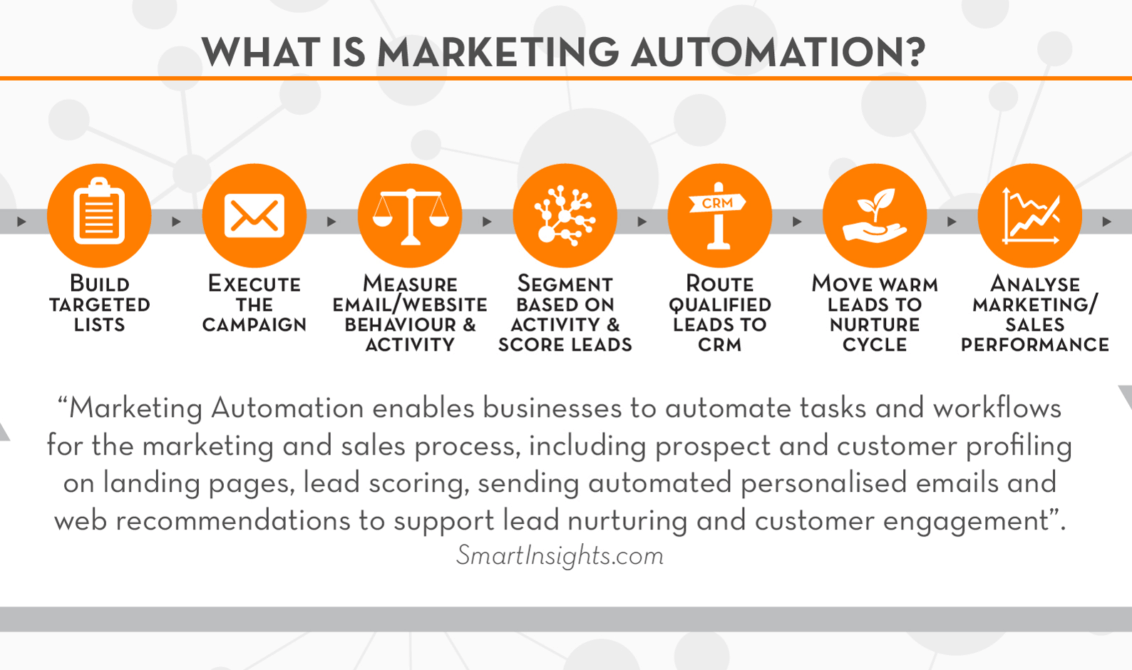 How Does Marketing Automation Work  A Beginner U0026 39 S Guide