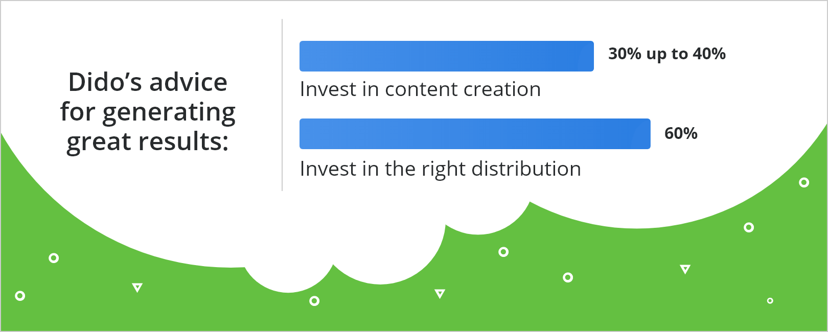 How to Generate Great Results with Content Strategy Budget for Distribution and Creation