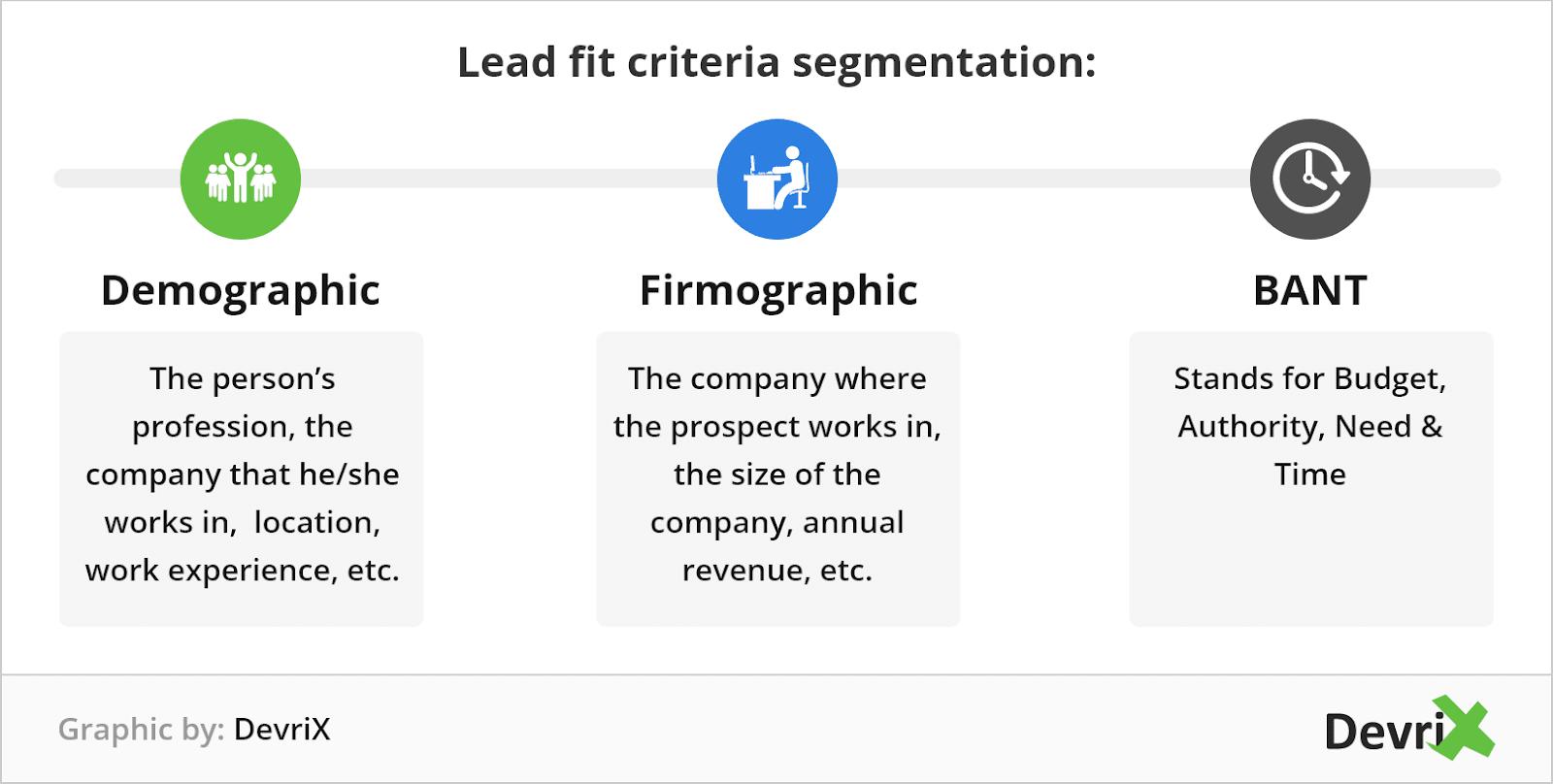 lead-fit-criteria-segmentation