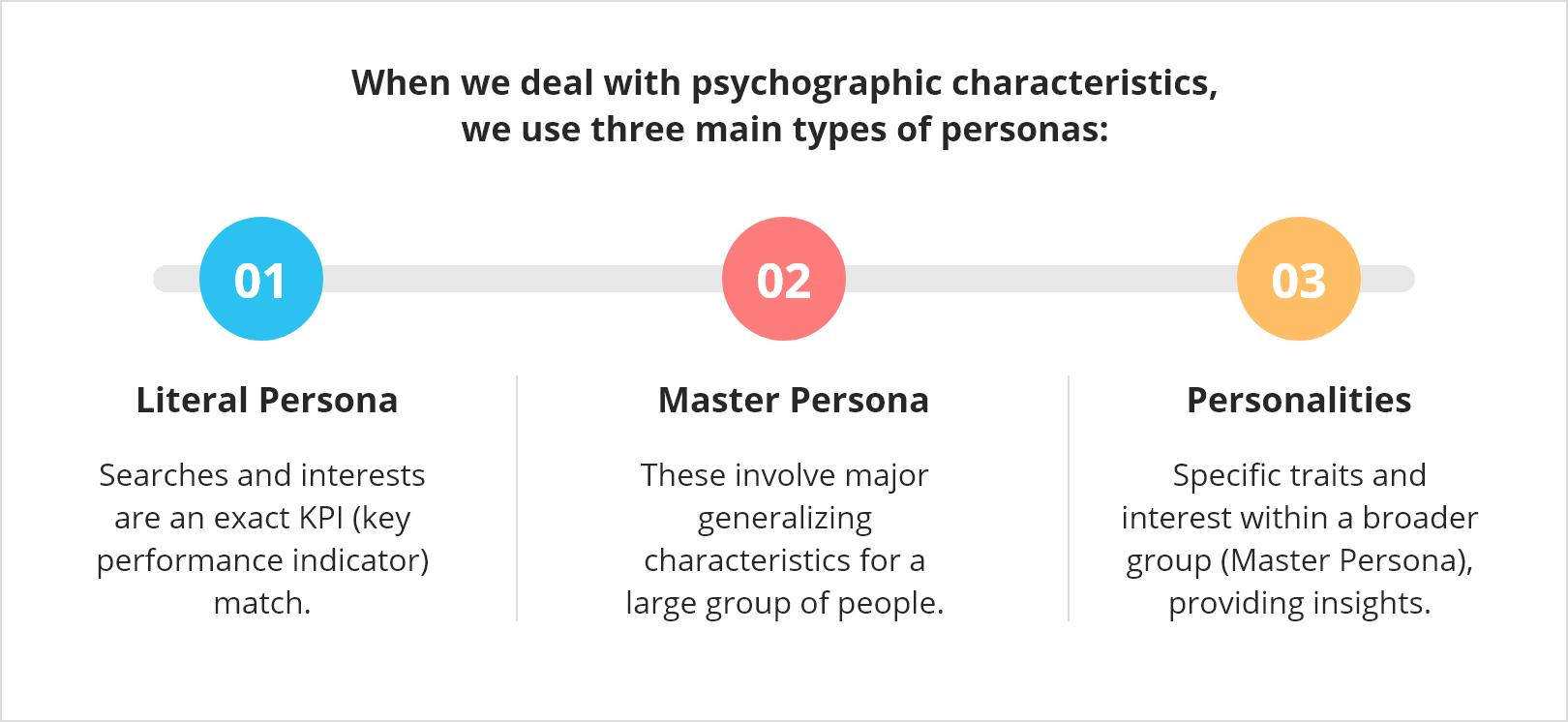 three main types of personas