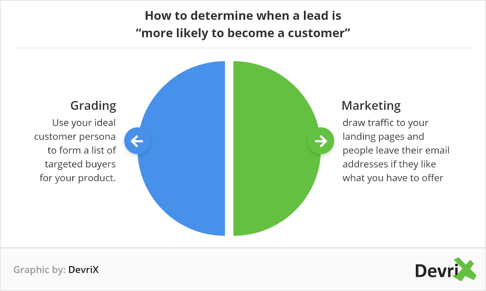 Grading and Marketing