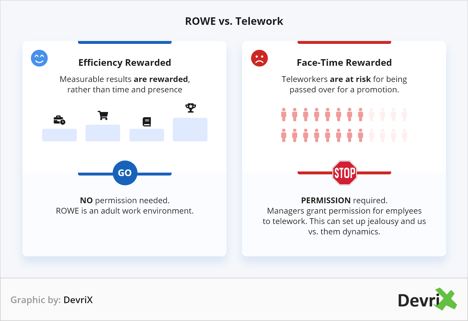 ROWE-vs-telework-graphic
