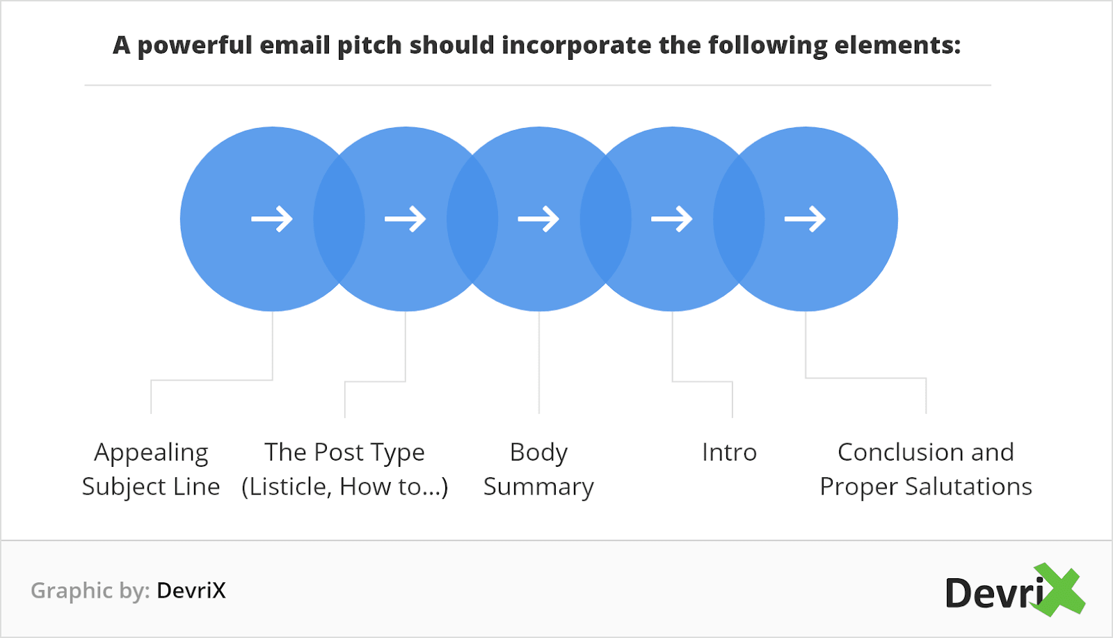 elements of a powerful email pitch