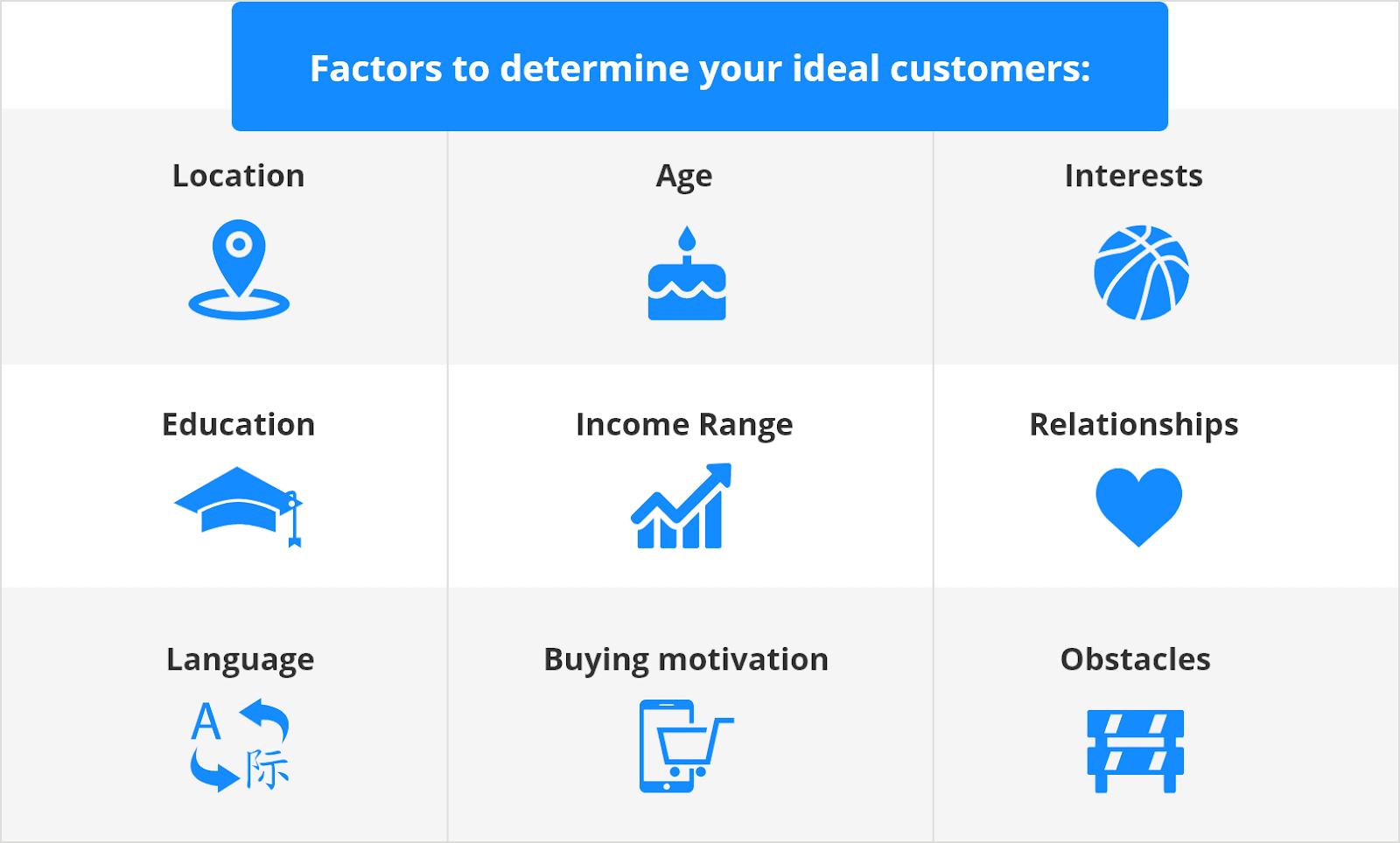 ideal customers factors