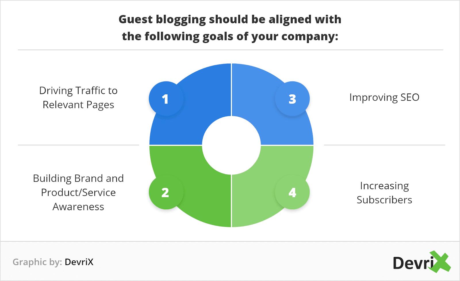 guest blogging goals