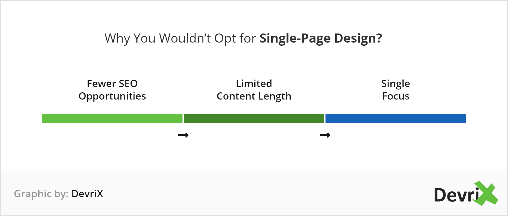 Why You Wouldn't Opt for Single-Page Design Graphic