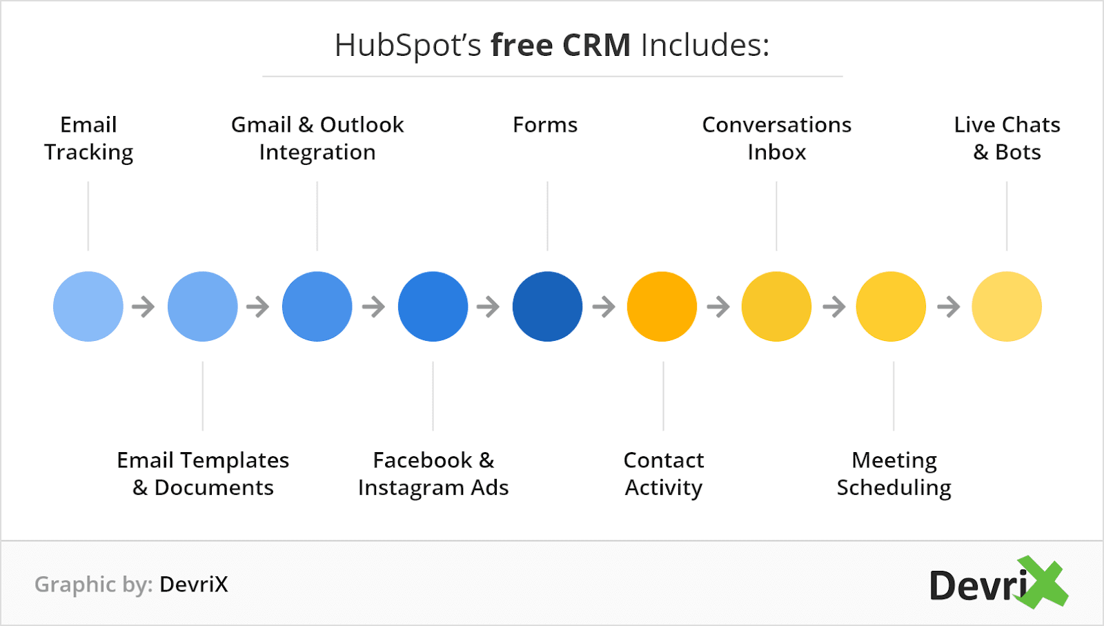 How Can You Learn From Inbound Marketing Tool Like Hubspot Devrix