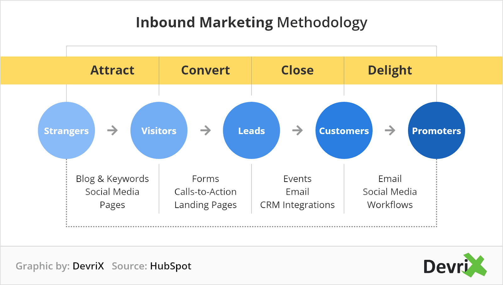 How Can You Learn from Inbound Marketing Tool like HubSpot