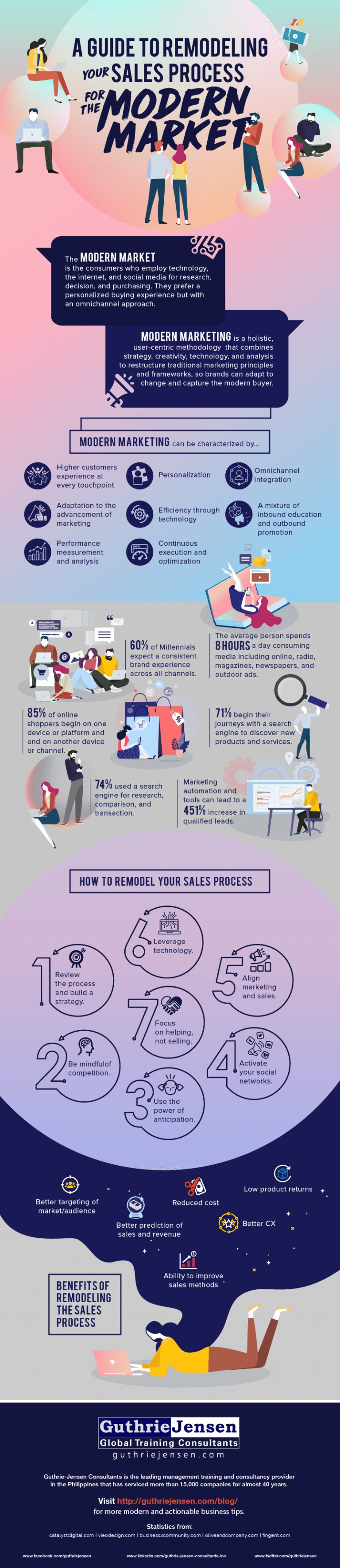 Remodeling Sales Process