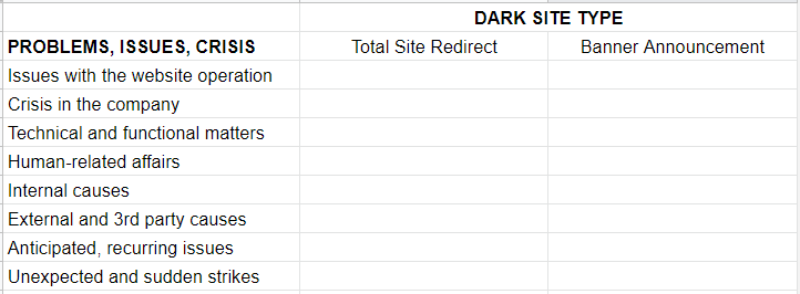 Dark Site Type Assessment sheet