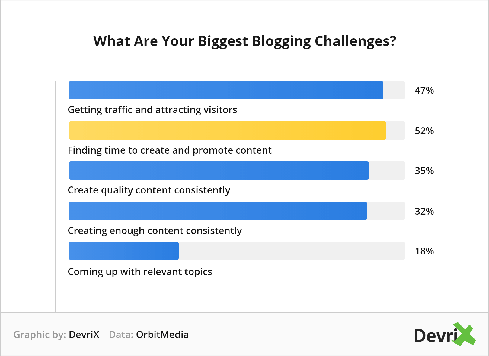 What Are Your Biggest Blogging Challenges