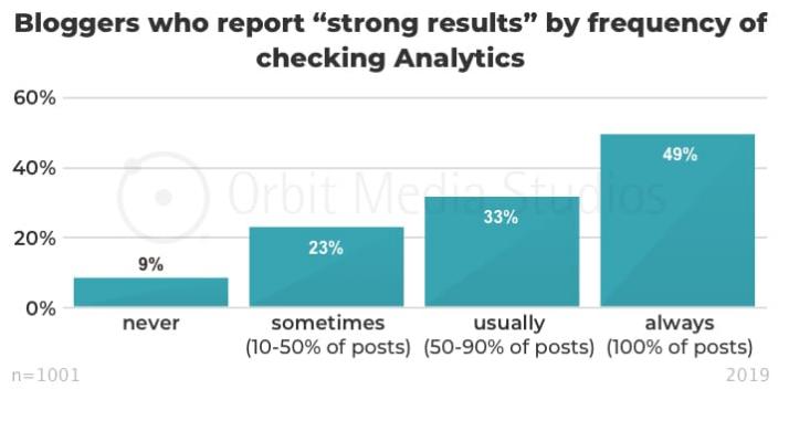 bloggers checking analytics