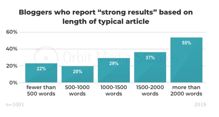strong results based on article length