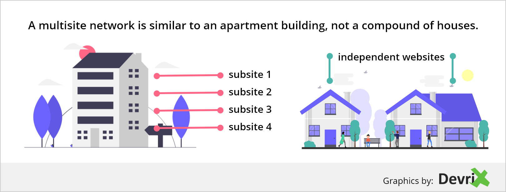 A multisite network is similar to an apartment building, not a compound of houses.