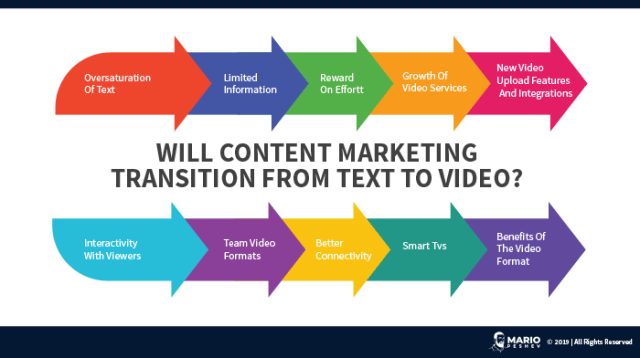 Content Marketing text to video
