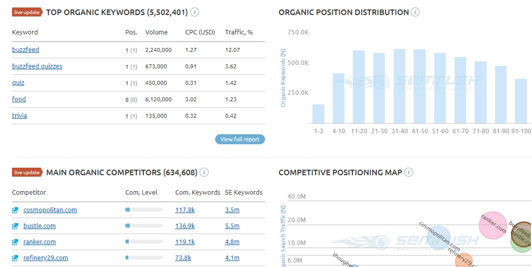 Semrush list of top organic keywords and main competitors