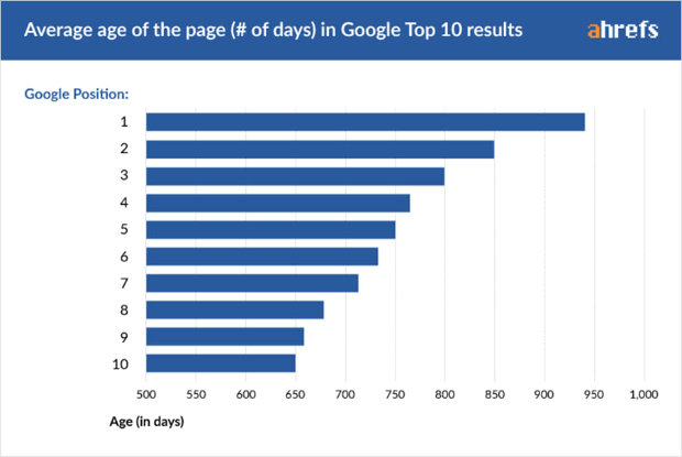 average age of the page in Google top 10 results