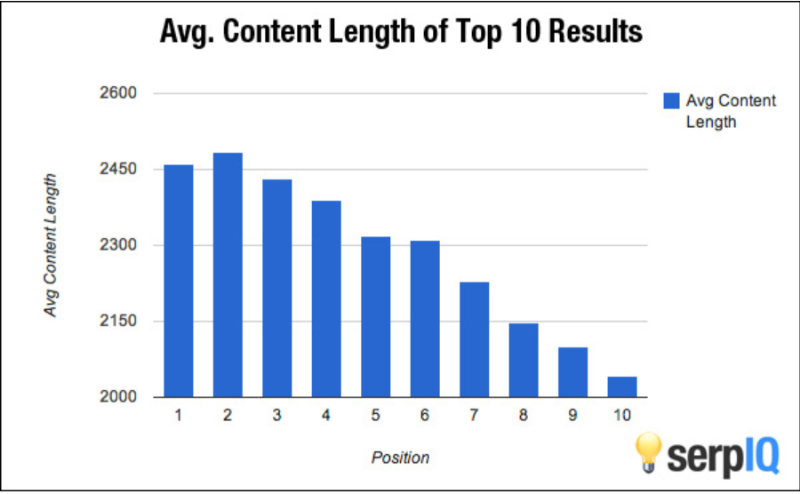 average content length of top 10 results graph