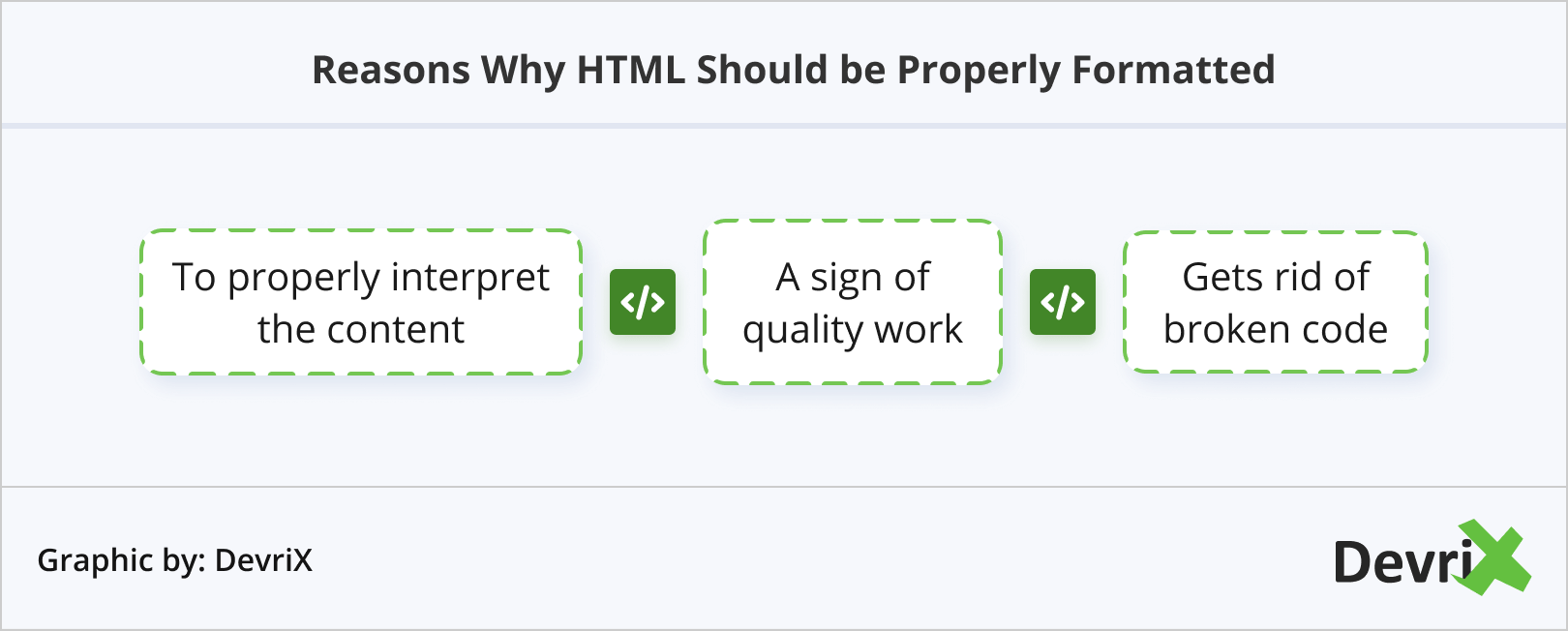 Reasons Why HTML Should be Properly Formatted